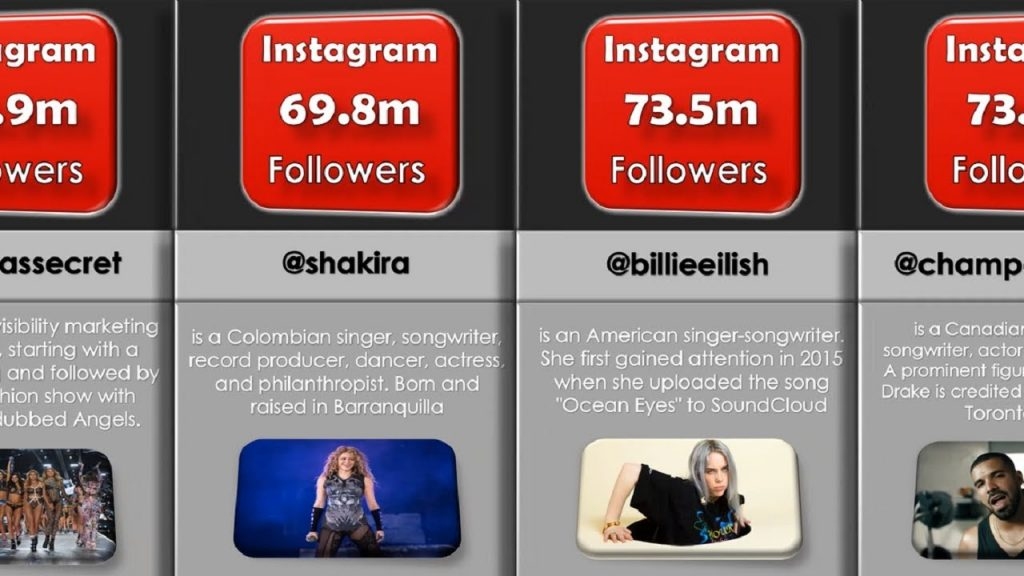 Accounts With The Most Followers On Instagram; Top 20 Accounts With The Most Followers On Instagram