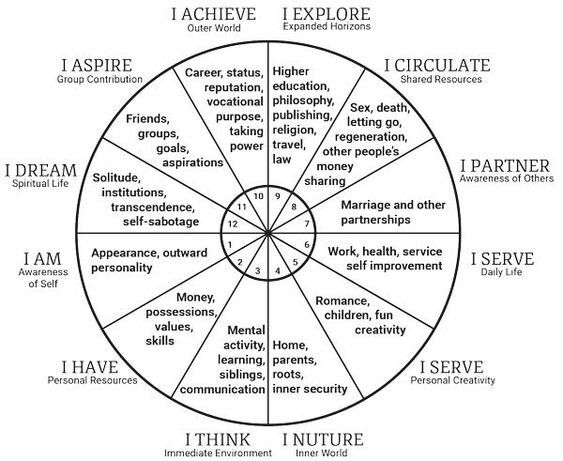 Astrology provides customized Self Reading: Reasons To Believe In Astrology