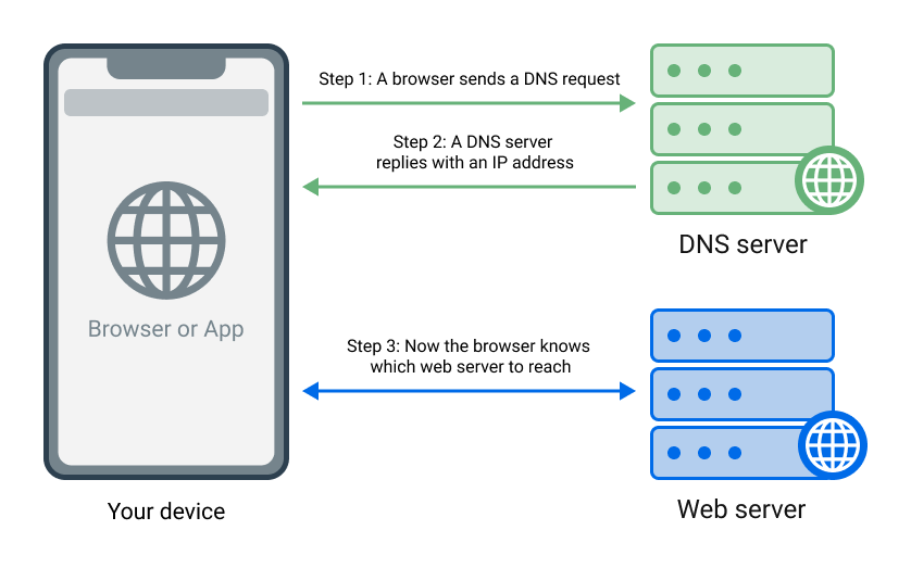 How Do I Block A Website On Chrome Without An Extension; Enable DNS Filtering