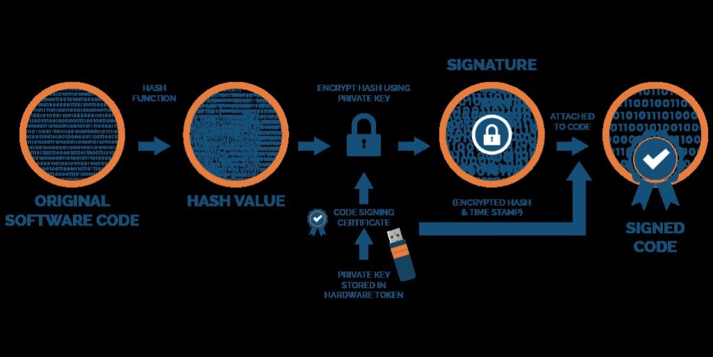 Code Signing Certificate is Essential for Software Integrity