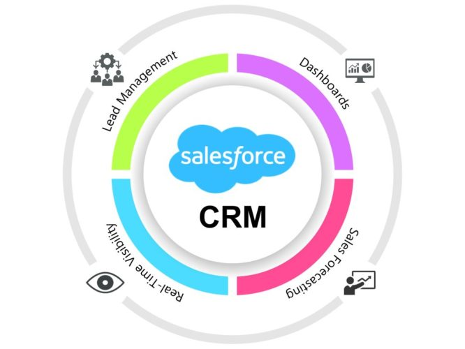 Best CRM For Your Business in 2021; Salesforce CRM