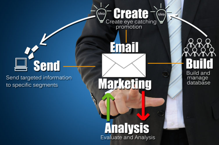 Ways To Promote Your Small Business; Create An Email Marketing Strategy